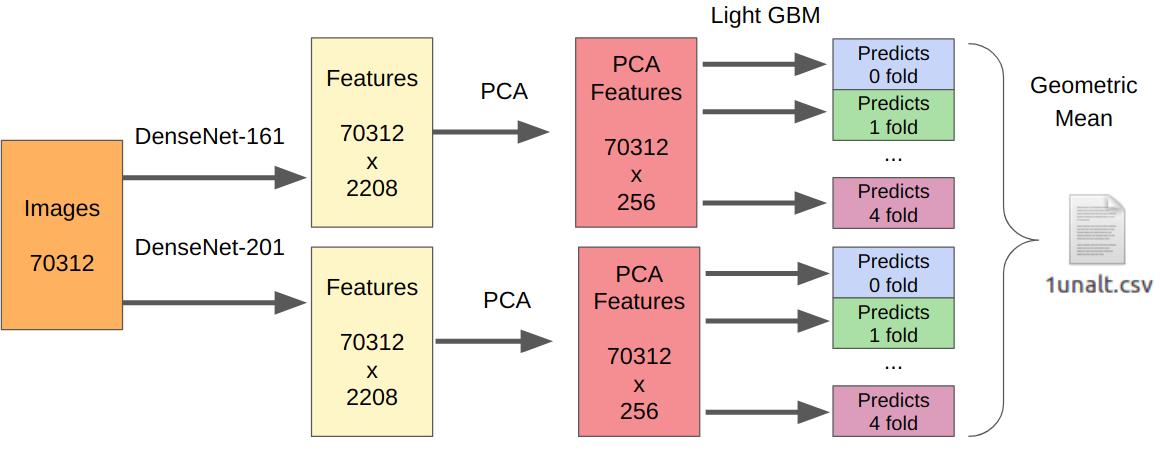 kaggle: IEEE's Camera Model Identification - 12