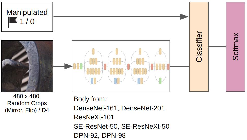 kaggle: IEEE's Camera Model Identification - 8