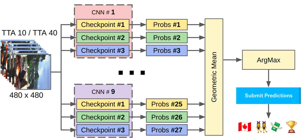 kaggle: IEEE's Camera Model Identification - 9