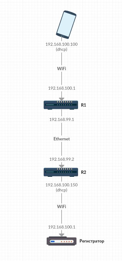 Вариант произвольного доступа к настройкам и записям автомобильного регистратора из любой точки интернета - 4