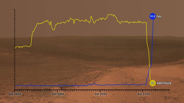 Марсоход Opportunity до сих пор молчит из-за пылевой бури на Марсе - 2