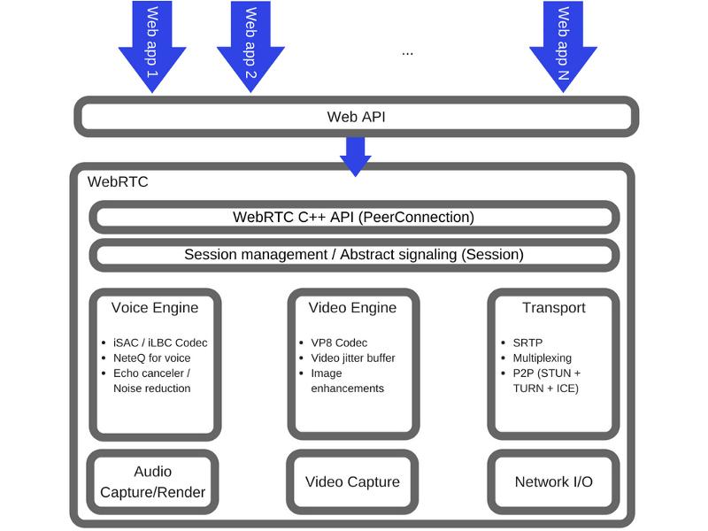 Как работает JS: WebRTC и механизмы P2P-коммуникаций - 3