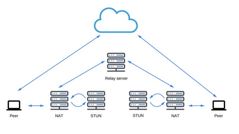 Как работает JS: WebRTC и механизмы P2P-коммуникаций - 4