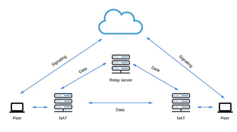 Как работает JS: WebRTC и механизмы P2P-коммуникаций - 5
