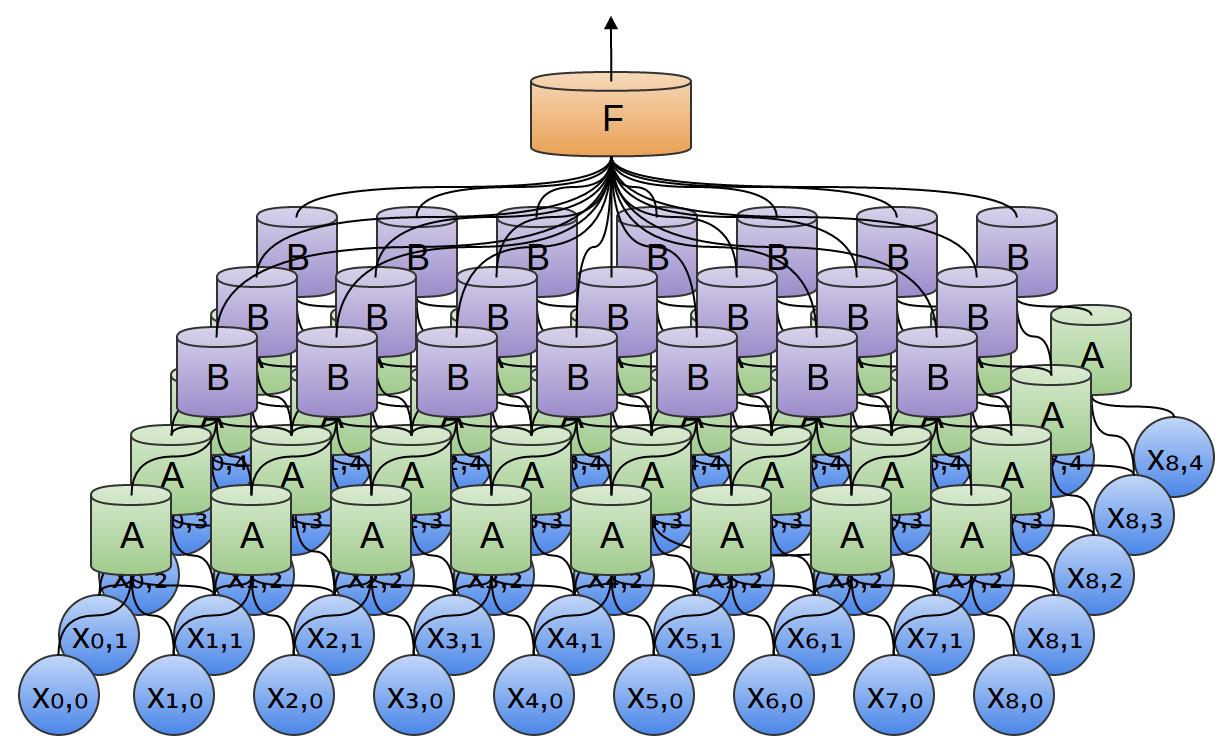 Принцип работы свёрточной нейронной сети. Просто о сложном - 1