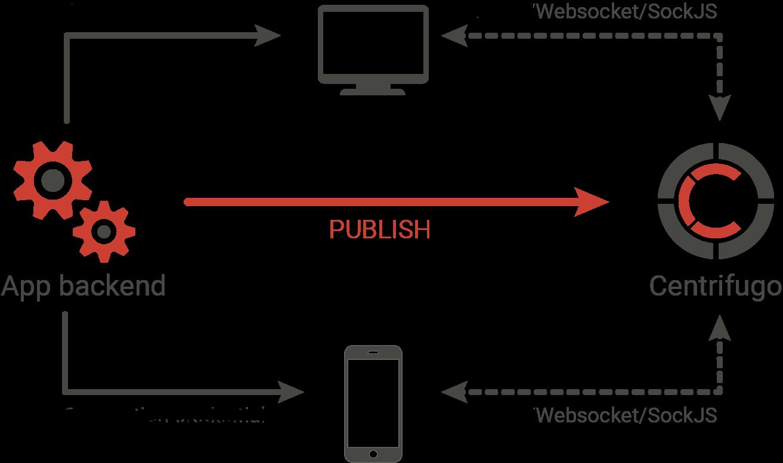 Centrifugo v2 — будущее сервера real-time сообщений и библиотека для Go - 2