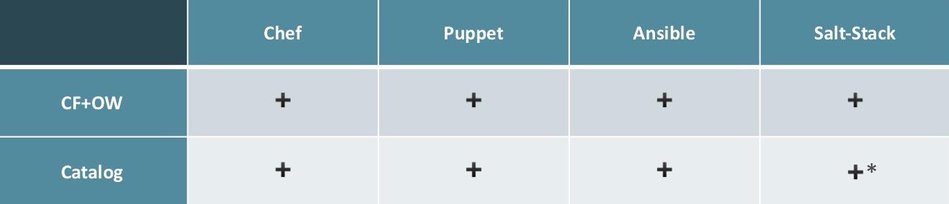 Ансамбль солёных поваров-кукловодов: сравниваем Ansible, SaltStack, Chef и Puppet - 11