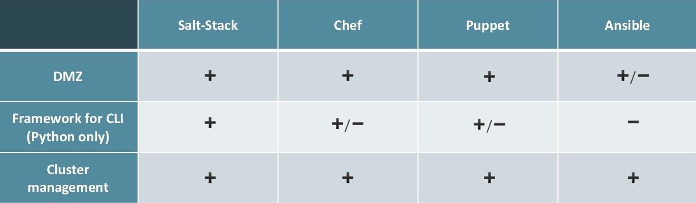 Ансамбль солёных поваров-кукловодов: сравниваем Ansible, SaltStack, Chef и Puppet - 8