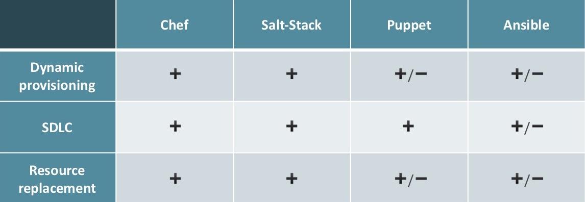 Ансамбль солёных поваров-кукловодов: сравниваем Ansible, SaltStack, Chef и Puppet - 9