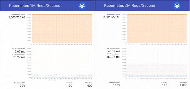 Истории успеха Kubernetes в production. Часть 9: ЦЕРН и 210 кластеров K8s - 5