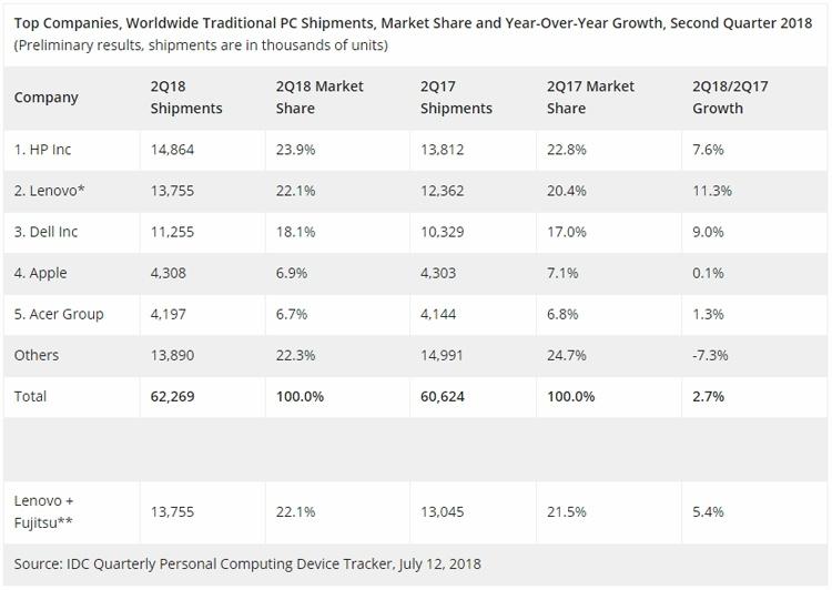 Продажи ПК во втором квартале показали рост