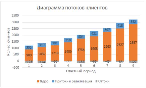 Аналитика воронки продаж - 1