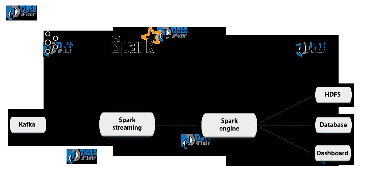 Интеграция Spark Streaming и Kafka - 3