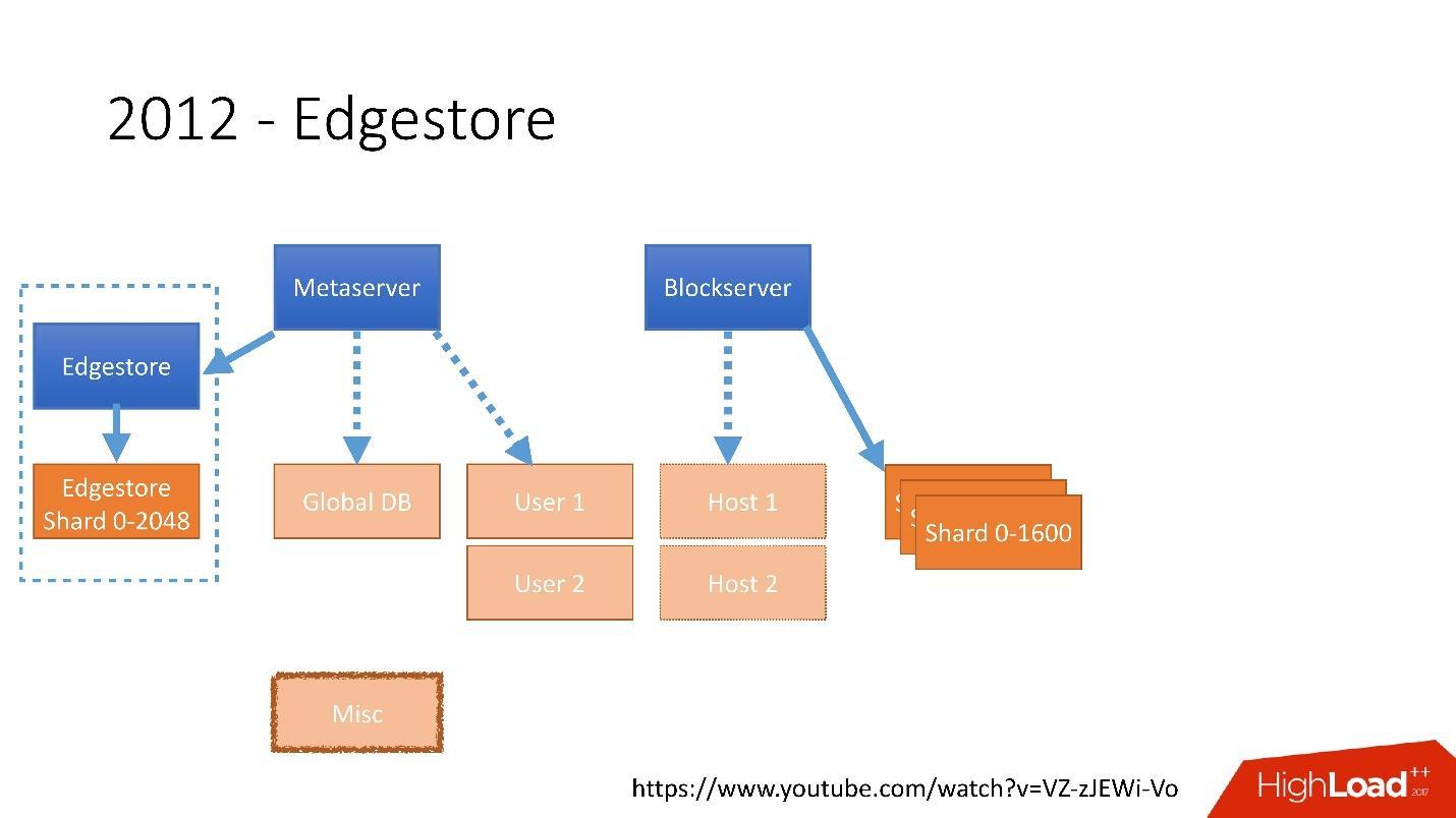 Развитие баз данных в Dropbox. Путь от одной глобальной базы MySQL к тысячам серверов - 11