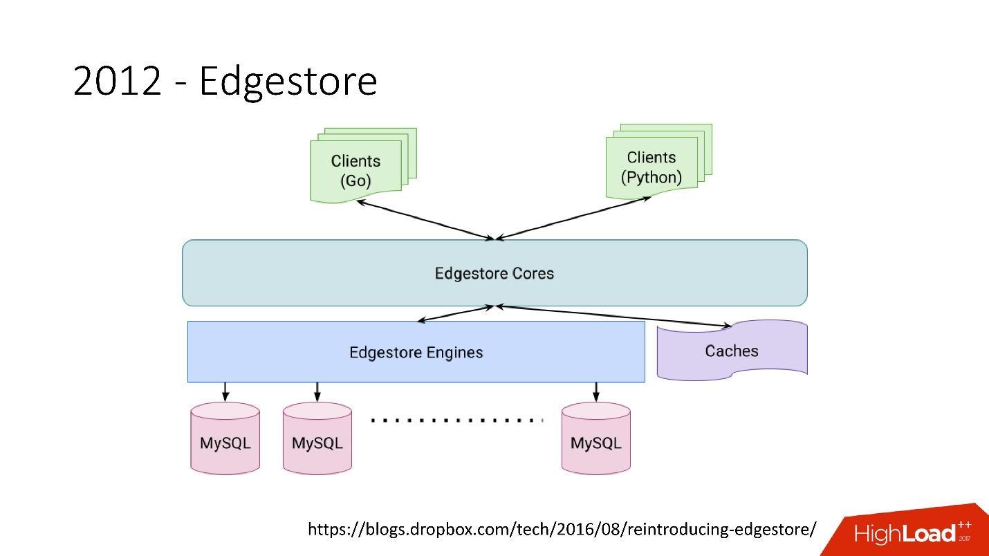 Развитие баз данных в Dropbox. Путь от одной глобальной базы MySQL к тысячам серверов - 12