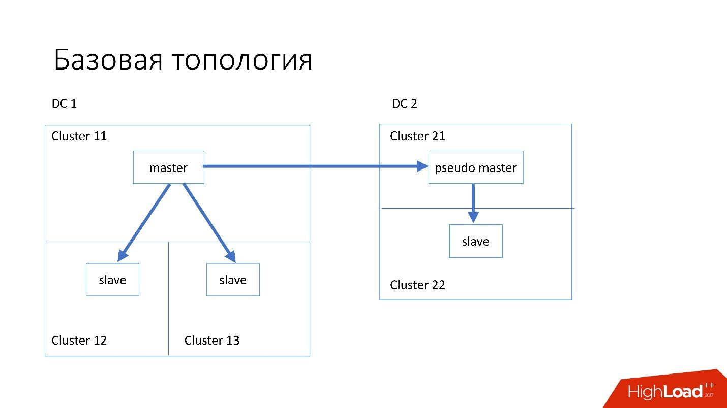 Развитие баз данных в Dropbox. Путь от одной глобальной базы MySQL к тысячам серверов - 14