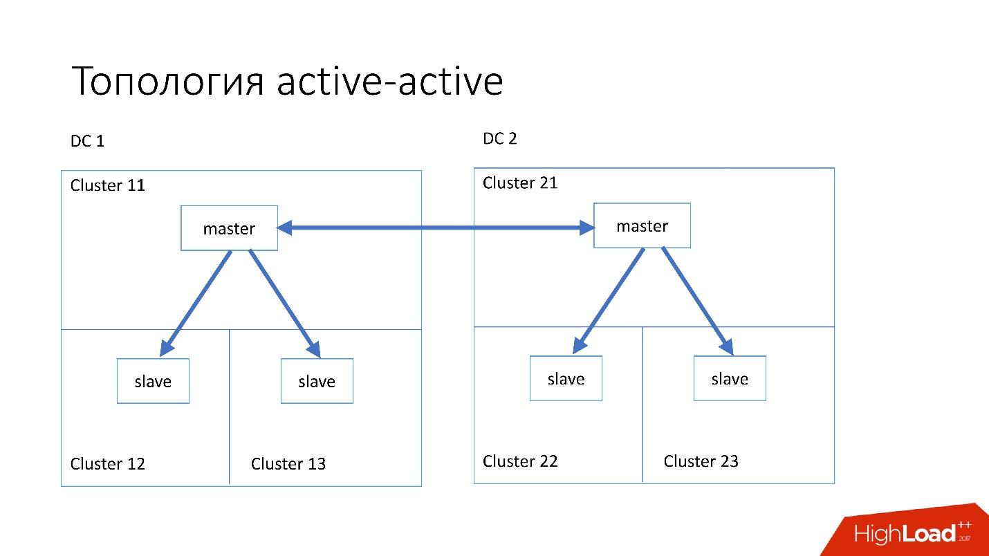 Развитие баз данных в Dropbox. Путь от одной глобальной базы MySQL к тысячам серверов - 16