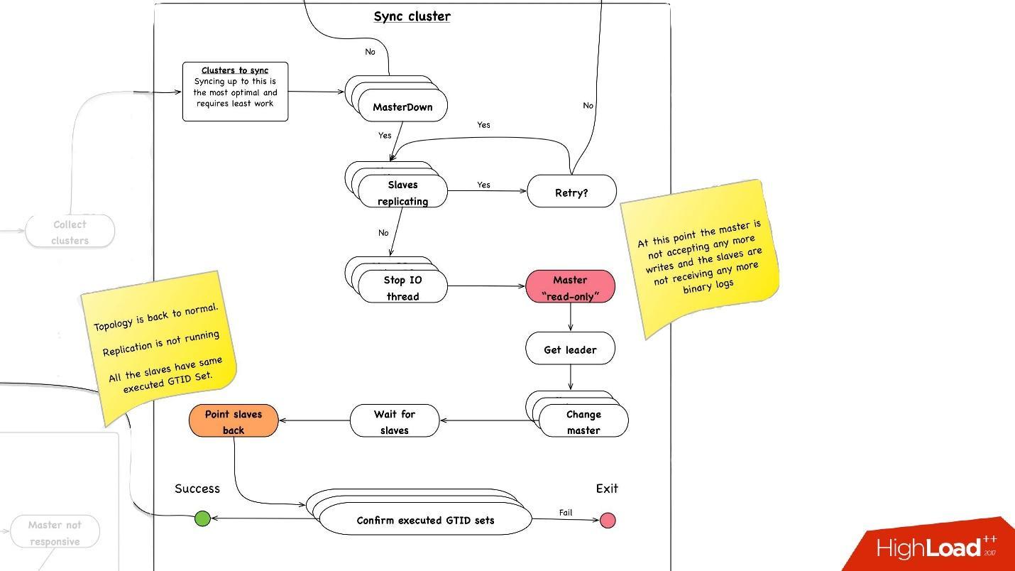Развитие баз данных в Dropbox. Путь от одной глобальной базы MySQL к тысячам серверов - 29