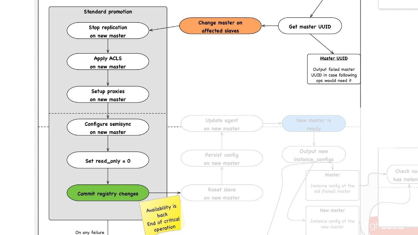 Развитие баз данных в Dropbox. Путь от одной глобальной базы MySQL к тысячам серверов - 30