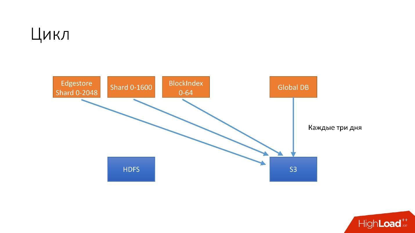 Развитие баз данных в Dropbox. Путь от одной глобальной базы MySQL к тысячам серверов - 32