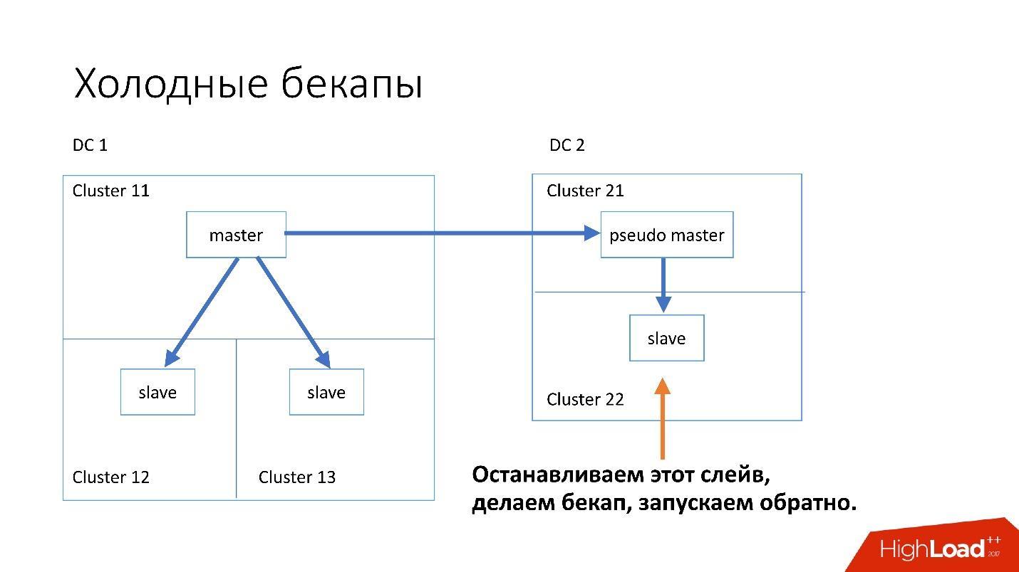 Развитие баз данных в Dropbox. Путь от одной глобальной базы MySQL к тысячам серверов - 37