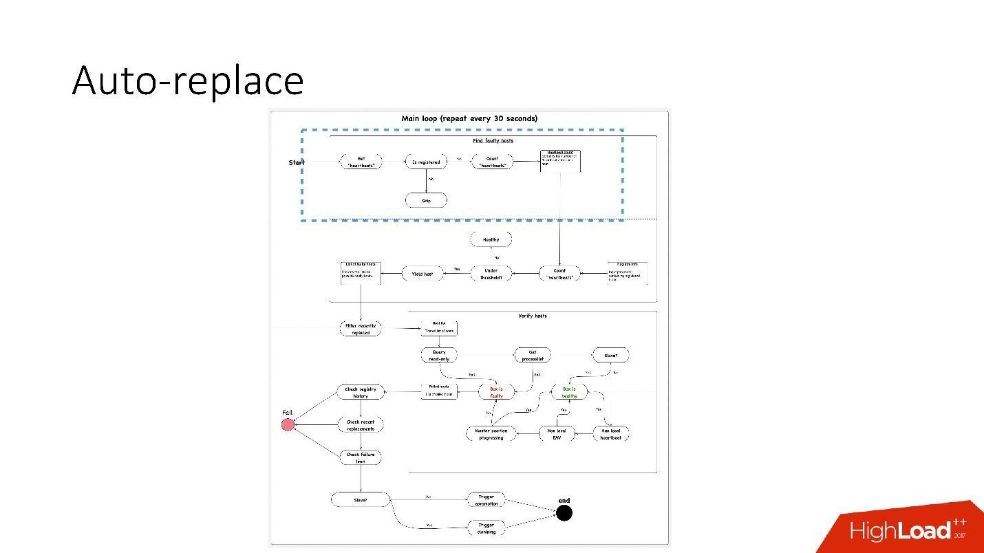Развитие баз данных в Dropbox. Путь от одной глобальной базы MySQL к тысячам серверов - 40
