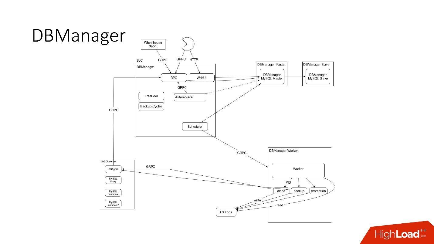 Развитие баз данных в Dropbox. Путь от одной глобальной базы MySQL к тысячам серверов - 41