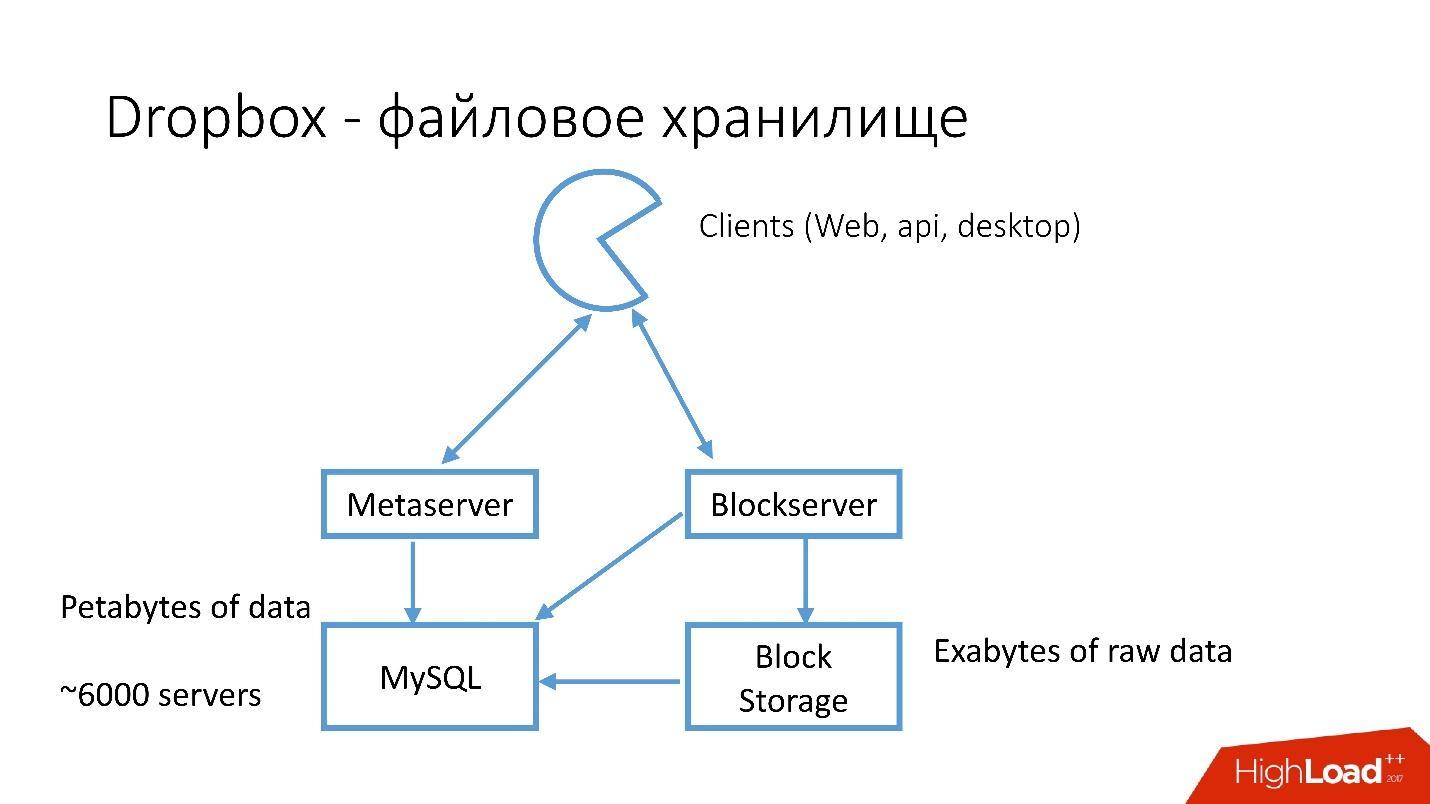 Развитие баз данных в Dropbox. Путь от одной глобальной базы MySQL к тысячам серверов - 6