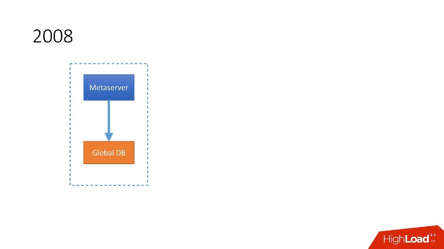 Развитие баз данных в Dropbox. Путь от одной глобальной базы MySQL к тысячам серверов - 7