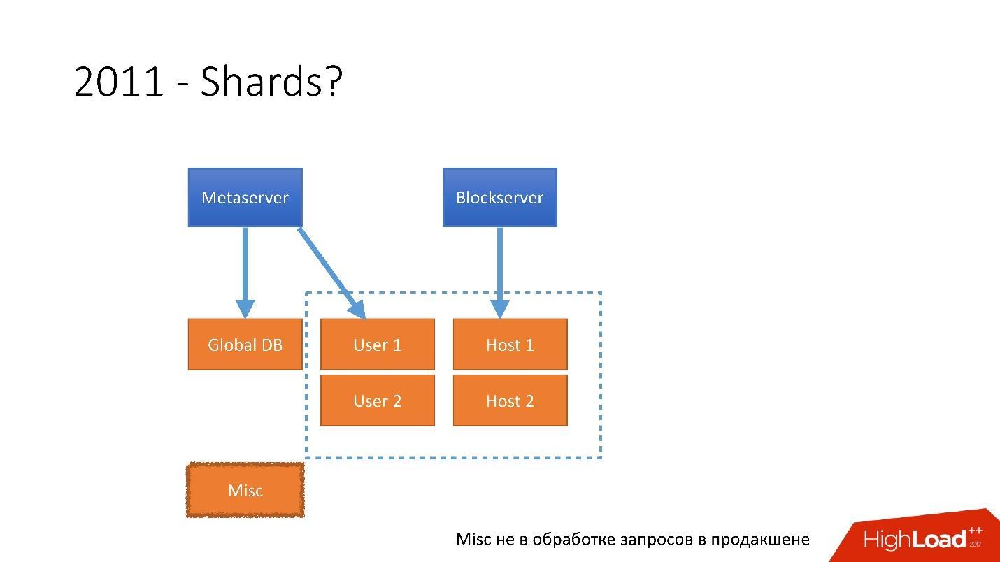 Развитие баз данных в Dropbox. Путь от одной глобальной базы MySQL к тысячам серверов - 8