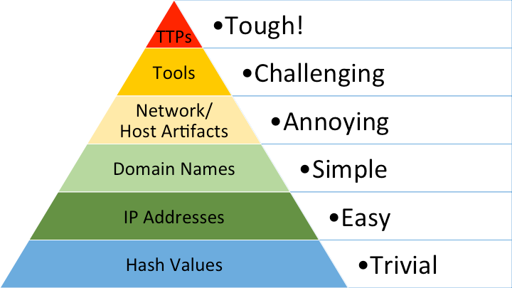 Страх и ненависть Threat Intelligence или 8 практических советов по работе с TI - 2