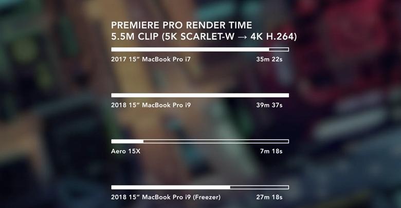 Apple просчиталась с охлаждением, и новый ноутбук MacBook Pro с CPU Core-i9 8950HK из-за перегрева отстаёт даже от прошлогодней модели