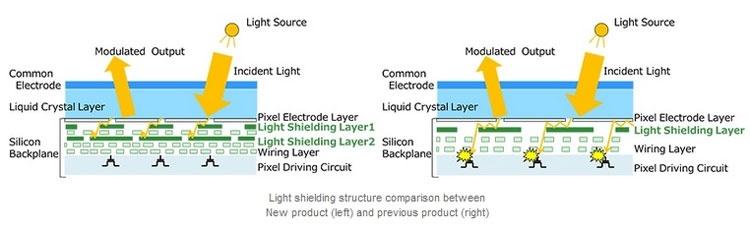 Для портативных проекторов Sony представила самый маленький в мире Full HD-дисплей
