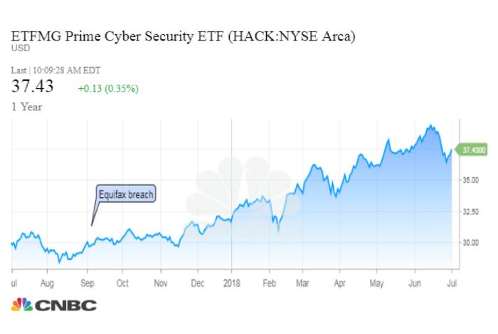 СМИ: масштабные кибератаки ускорили рост капитализации компаний из отрасли информационной безопасности - 2
