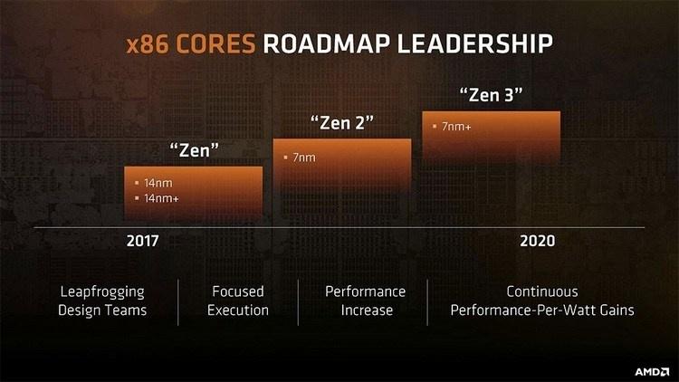 Первые слухи об AMD Zen 2: до 16 ядер в массовом сегменте и увеличение IPC