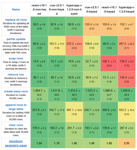 Сравнение JS-фреймворков: React, Vue и Hyperapp - 2