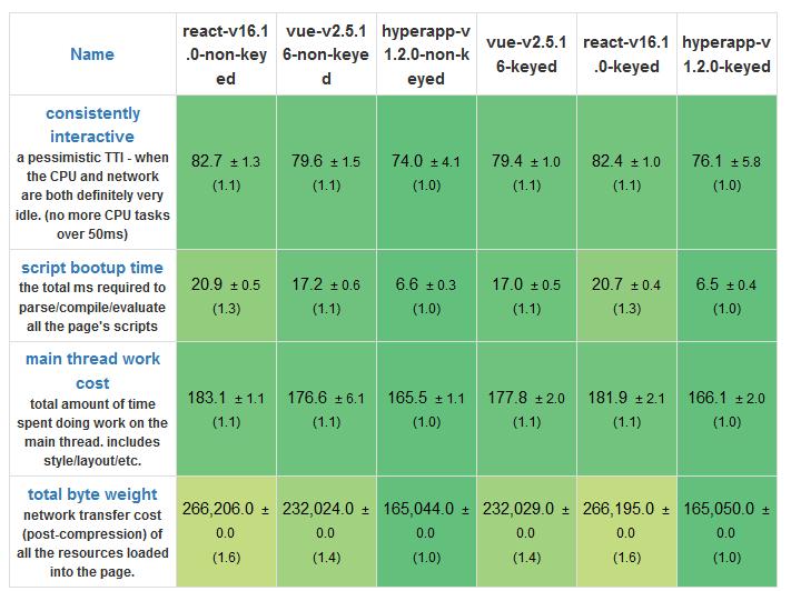 Сравнение JS-фреймворков: React, Vue и Hyperapp - 3