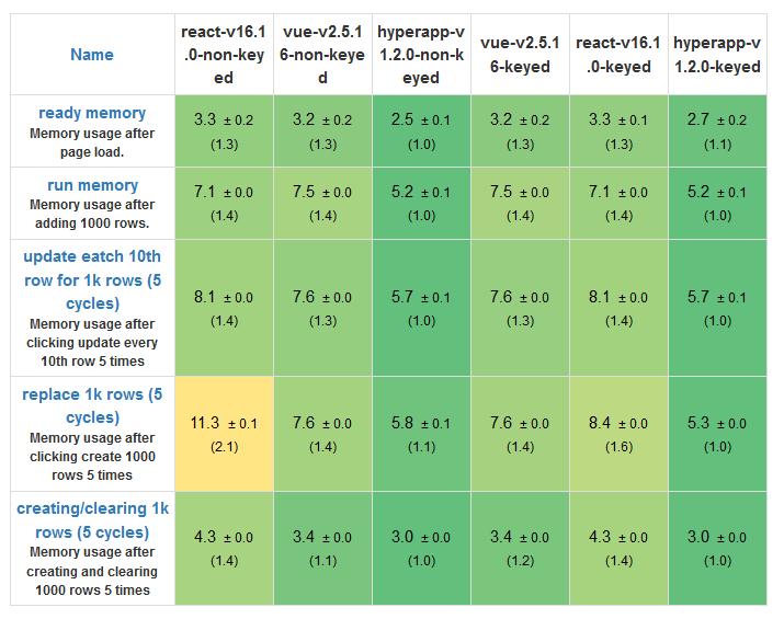 Сравнение JS-фреймворков: React, Vue и Hyperapp - 4