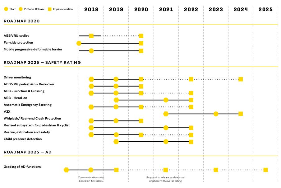 Euro NCAP Roadmap 2025. Безопасность новых автомобилей - 8