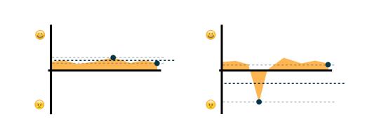 User Memory Design: Как проектировать на века - 5
