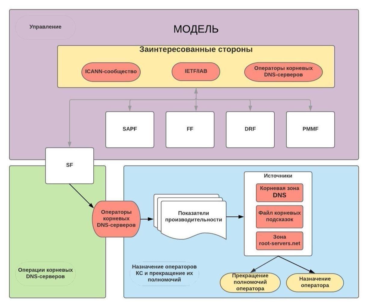 План ICANN: в корпорации предложили новую модель управления корневыми серверами DNS - 2