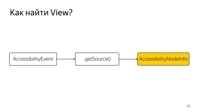 Android accessibility — волк в овечьей шкуре? Лекция Яндекса - 12