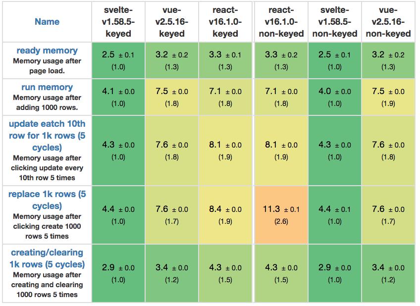 Re: «Сравнение JS-фреймворков: React, Vue и Hyperapp» - 4
