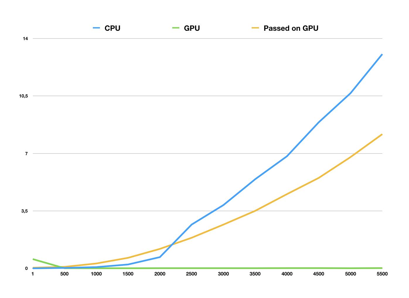 Графические процессоры в решении современных IT-задач - 4