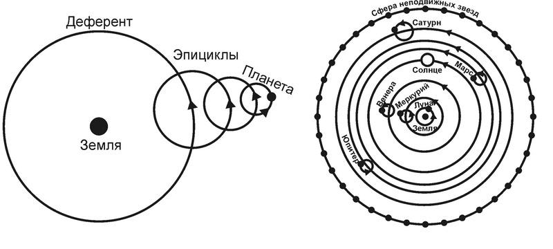 Эпициклы Птолемея