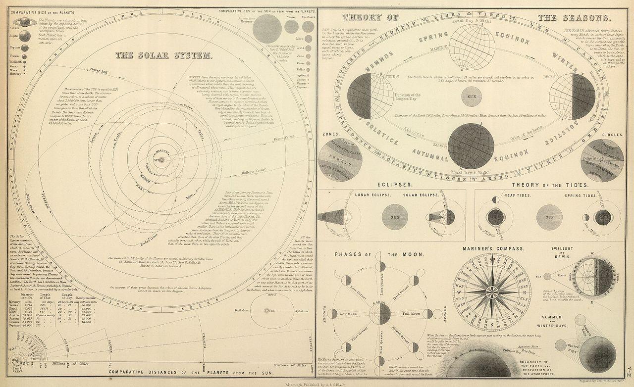 Устройство мира по Кеплеру и Ньютону