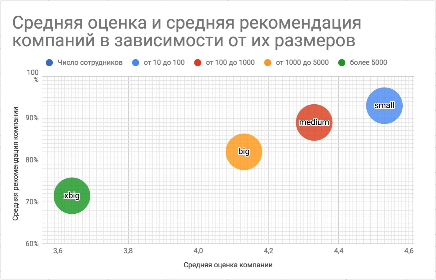 Лучшие работодатели в ИТ: первые результаты сервиса оценок на «Моем круге» - 1