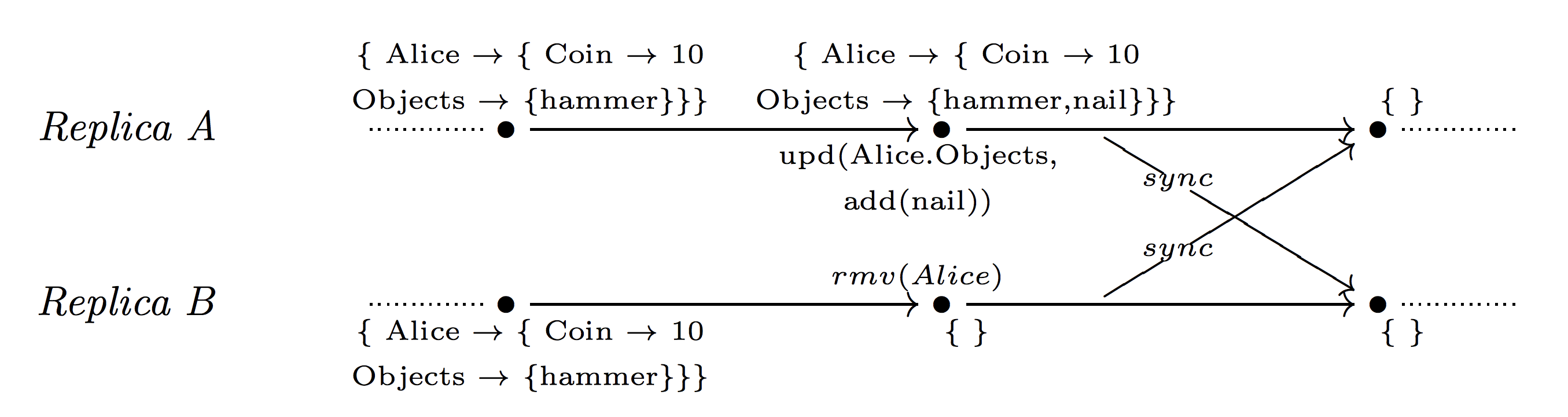 CRDT: Conflict-free Replicated Data Types - 23
