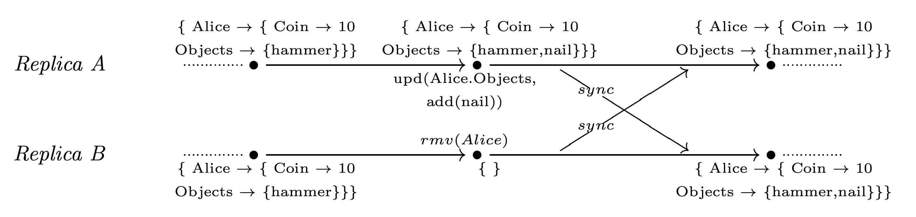 CRDT: Conflict-free Replicated Data Types - 24