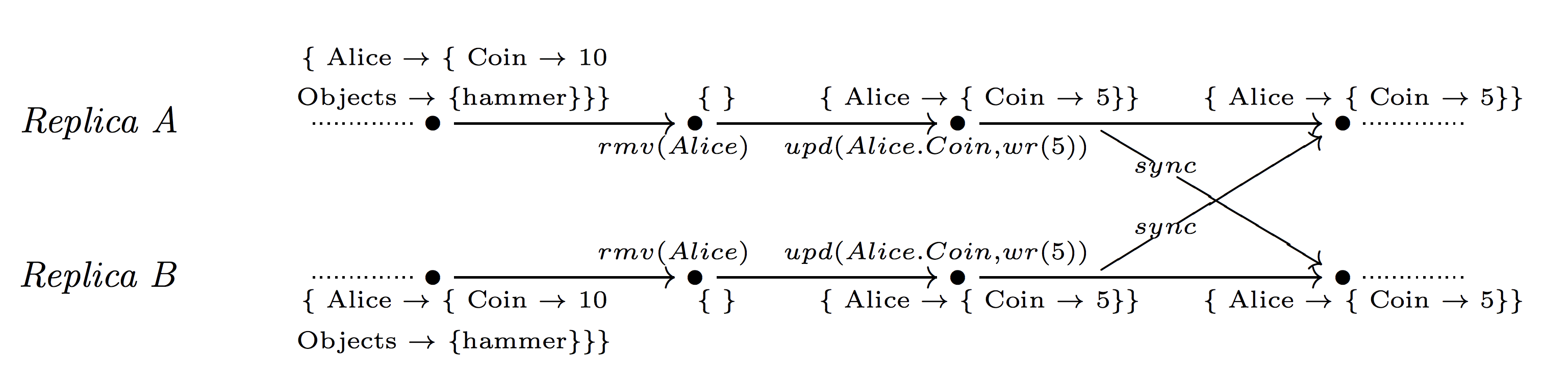 CRDT: Conflict-free Replicated Data Types - 25
